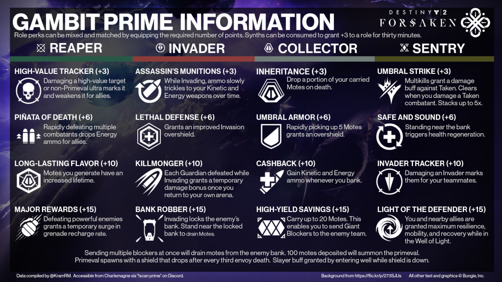 destiny 2 Gambit Prime armor perks
