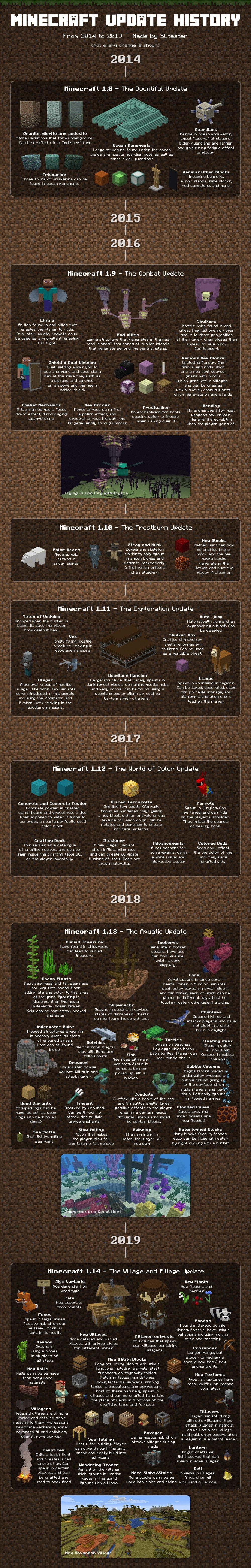 minecraft alle updates tot 2019