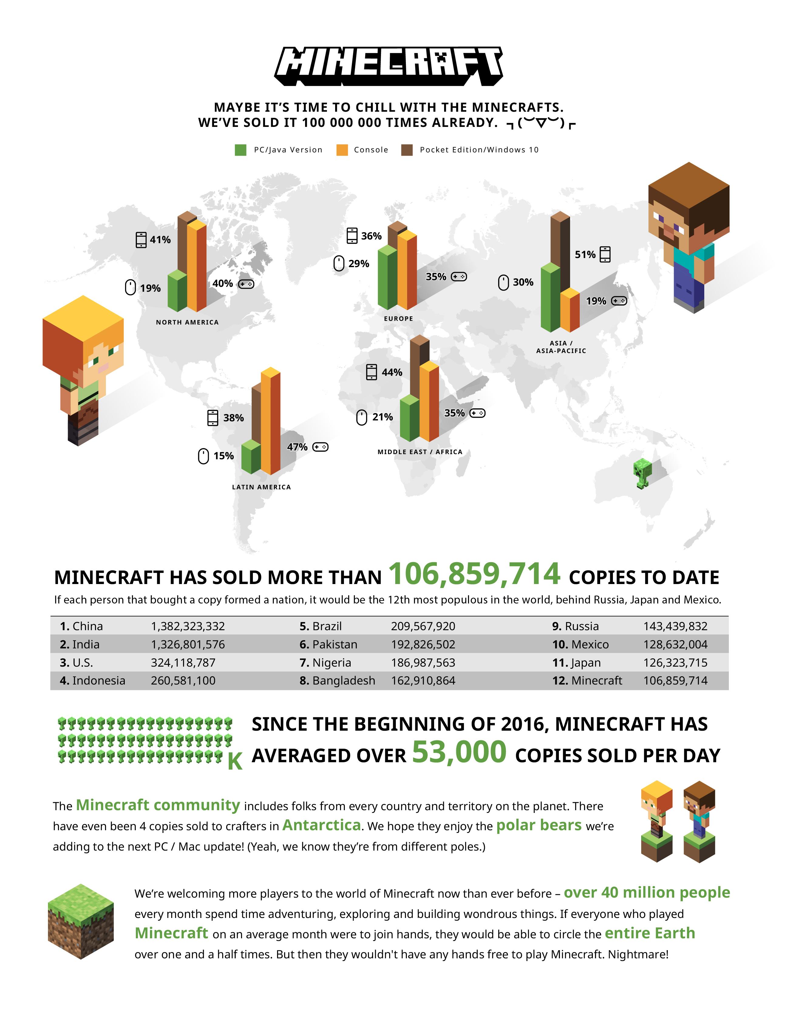 minecraft statistieken